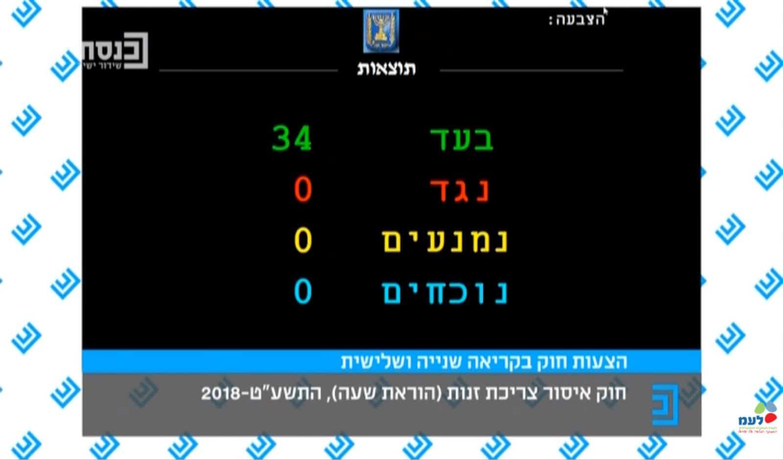 ההצבעה על החוק. צילום באדיבות לעמ