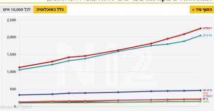 הגרף שאמור להוביל אותנו ליציאה מהסגר כבר בראשון הקרוב